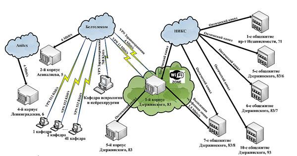 Схема сети Белорусского