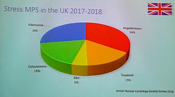 Распространенность нагрузочных тестов в диагностике ИБС в Великобритании